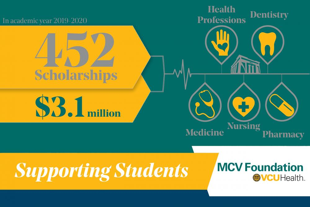 This year, donors accounted for 452 scholarships, which is 39 more than last year. Through these endowed scholarships, students from all five academic units on the MCV Campus had access to $3.1 million in funding and support.